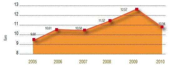 Garapenerako nazioarteko lankidetzara bideratutako udal aurrekontuko per capita gastua
