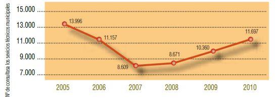 Número de consultas dirigidas a los Servicios Técnicos Municipales