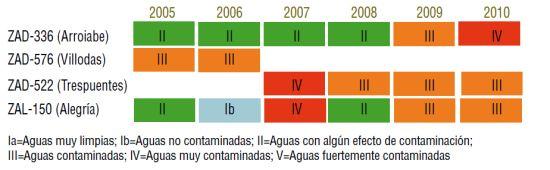 Estado ecológico de los cursos fluviales (Índice BMWP)