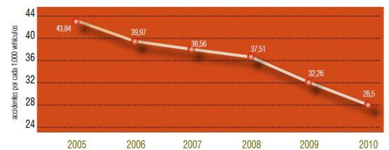 Número anual de accidentes de tráfico en ámbito urbano por cada 1000 vehículos