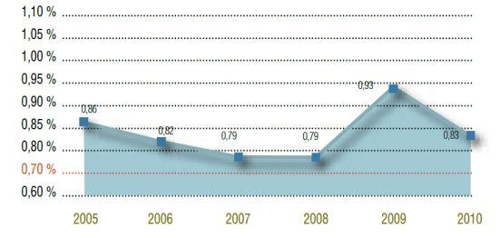 Porcentaje del presupuesto municipal destinado a la cooperación internacional para el desarrollo
