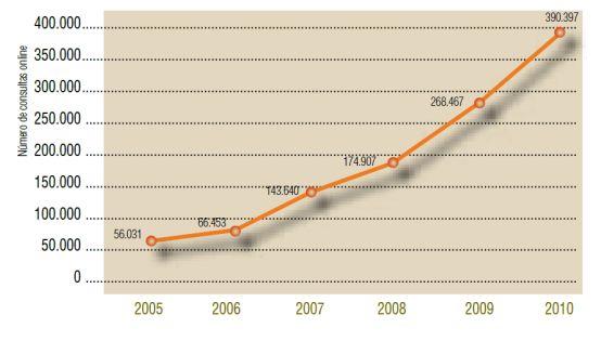 Número de accesos a información y documentación ambiental
