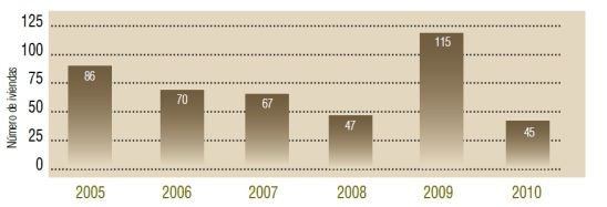 Número de viviendas rehabilitadas con licencia de obra mayor