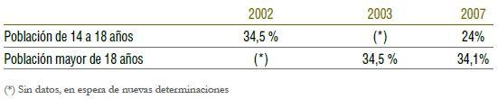 Porcentaje de fumadores (habituales u ocasionales)