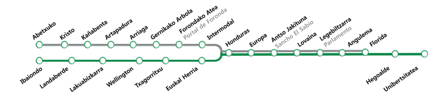 Map of the lines