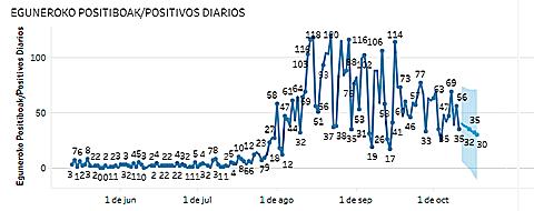 Gráfico de ejemplo sobre evolución del COVID