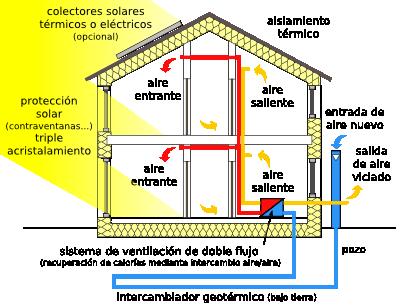 Passivhaus system (Spanish)