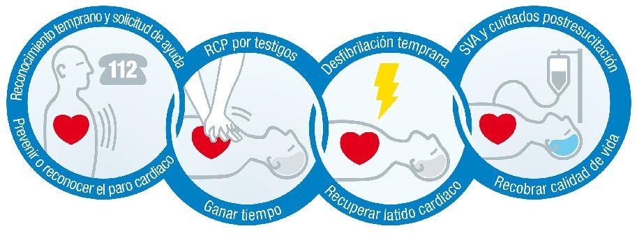 Instrucciones de la cadena de supervivencia ante una parada cardiorrespiratoria