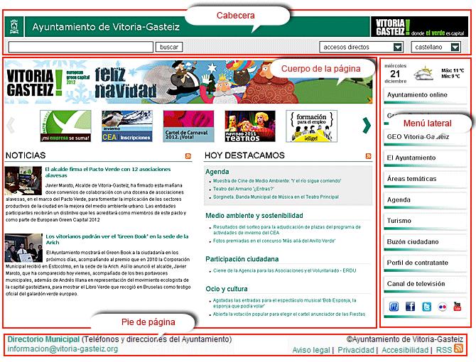 Zones de la page d'accueil: en-tête, corps de la page, menu latéral ou contextuel et bas de page