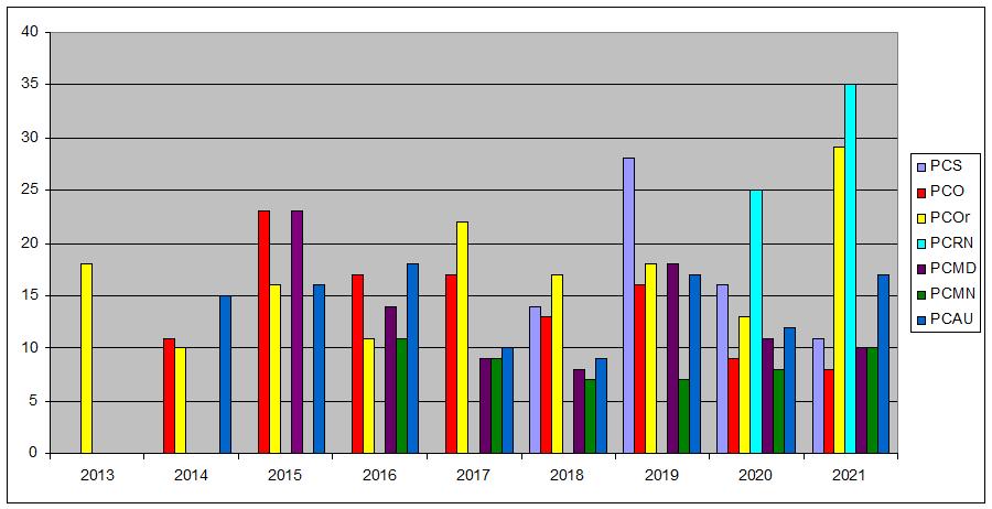 Grafikoa, parte hartzaileen banaketa programako eta urteko