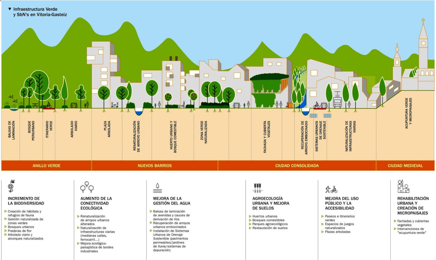 Esquema de infraestructura verde urbana