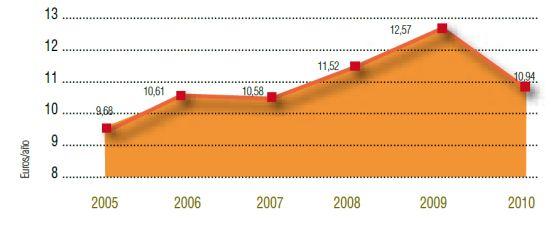 Gasto per capita del presupuesto municipal destinado a la cooperación internacional para el desarrollo