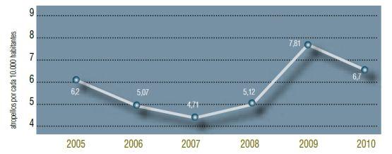 Número anual de atropellos a peatones en ámbito urbano por cada 1000 habitantes